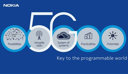 MWC 2016: Nokia makes announcements centered on 5G, IoT, network security