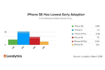 """Analyst: Initial iPhone SE demand has been """"lackluster"""""""