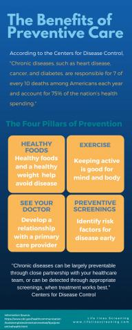 Benefits of Preventive Care by Life Line Screening
